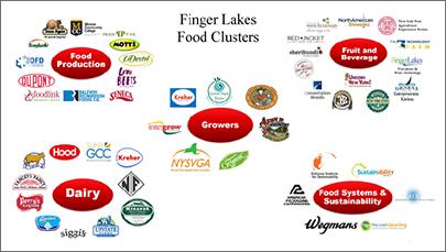 finger-lakes-food-clusters-01-website